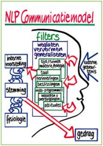 nlp_communicatiemodel